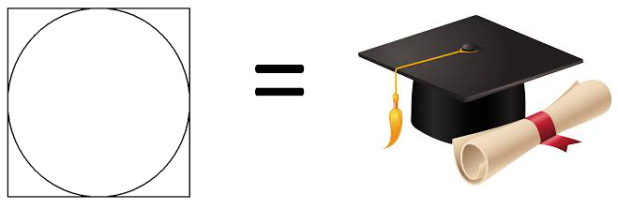 Square equals Mortarboard