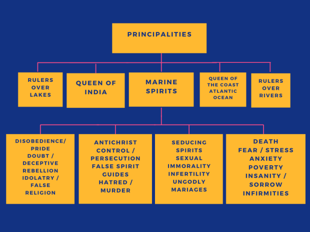 Marine Kingdom Hierarchy