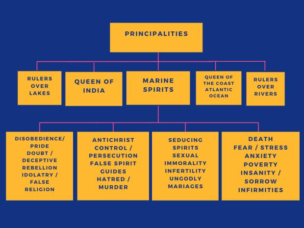 Marine Kingdom Hierarchy